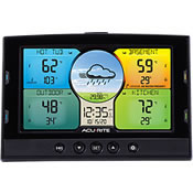 Digital Weather Stations